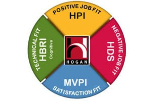 Hogan Leadership Assessments