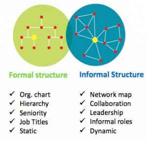 Social and Organizational Network Analysis Reports (SONAR)